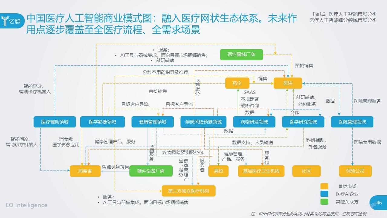 亿欧智库:中国医疗人工智能商业模式图