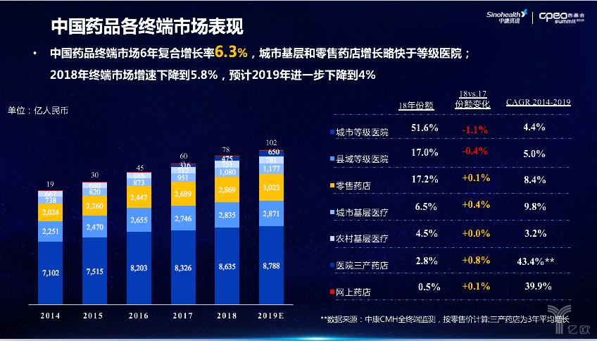 中国药品终端市场表现