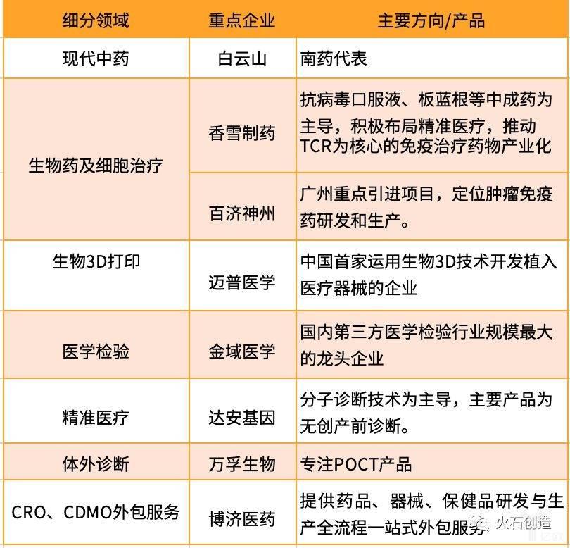 粤港澳大湾区生物医药产业发展概览:广州篇