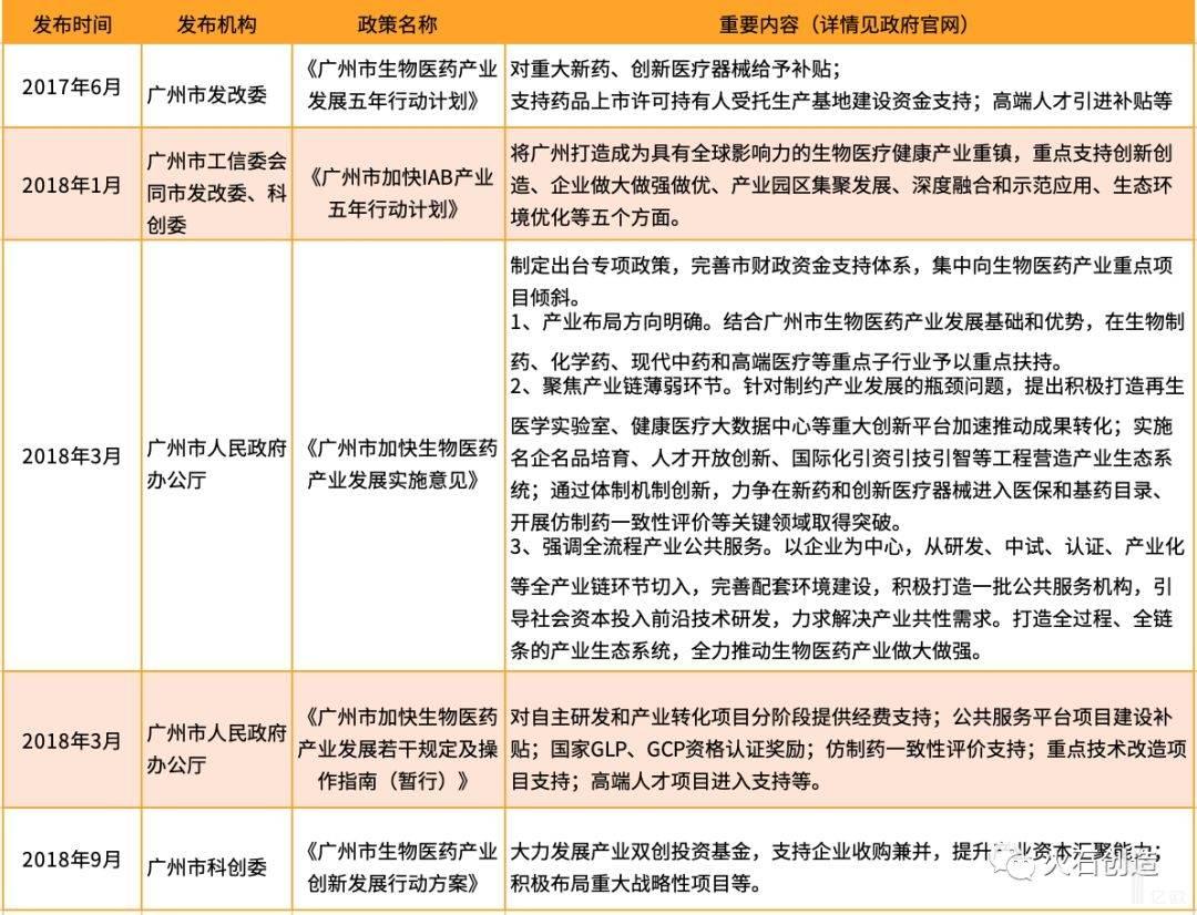 广州市重点生物医药产业政策盘点.jpeg