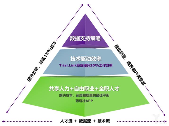 """""""药研社模式""""图解.png"""