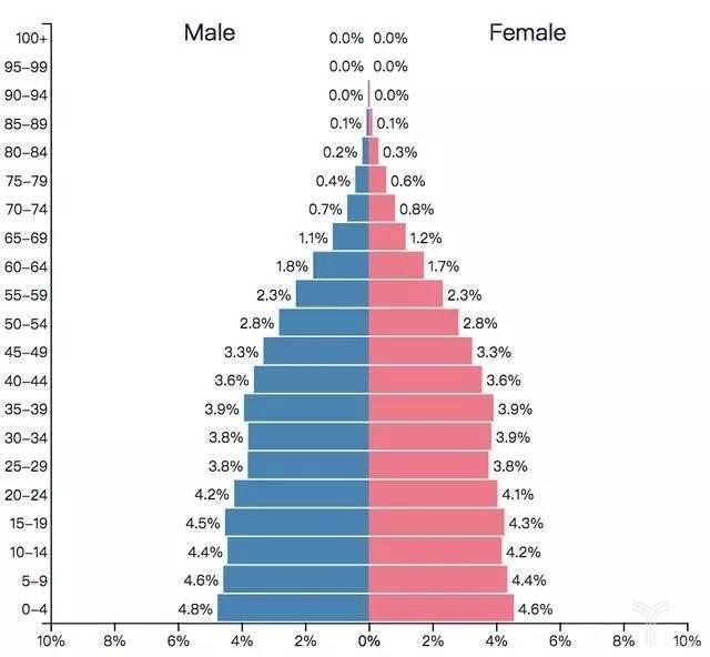 印尼人口布局比例变动
