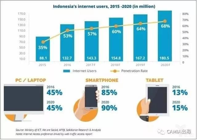印尼2015-2020正规金融机构用户统计