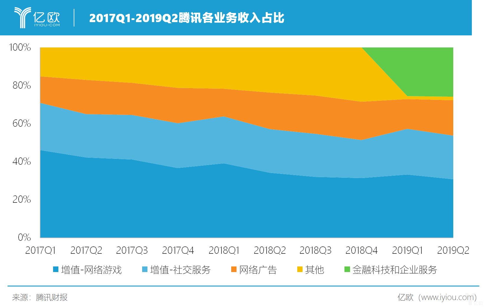 2017Q1-2019Q2腾讯各业务收入占比