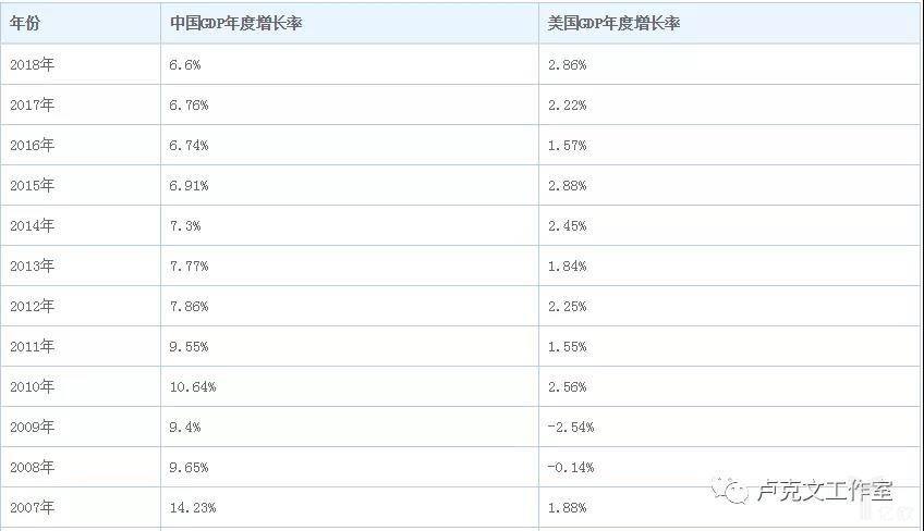 中美GDP年度增长率对比