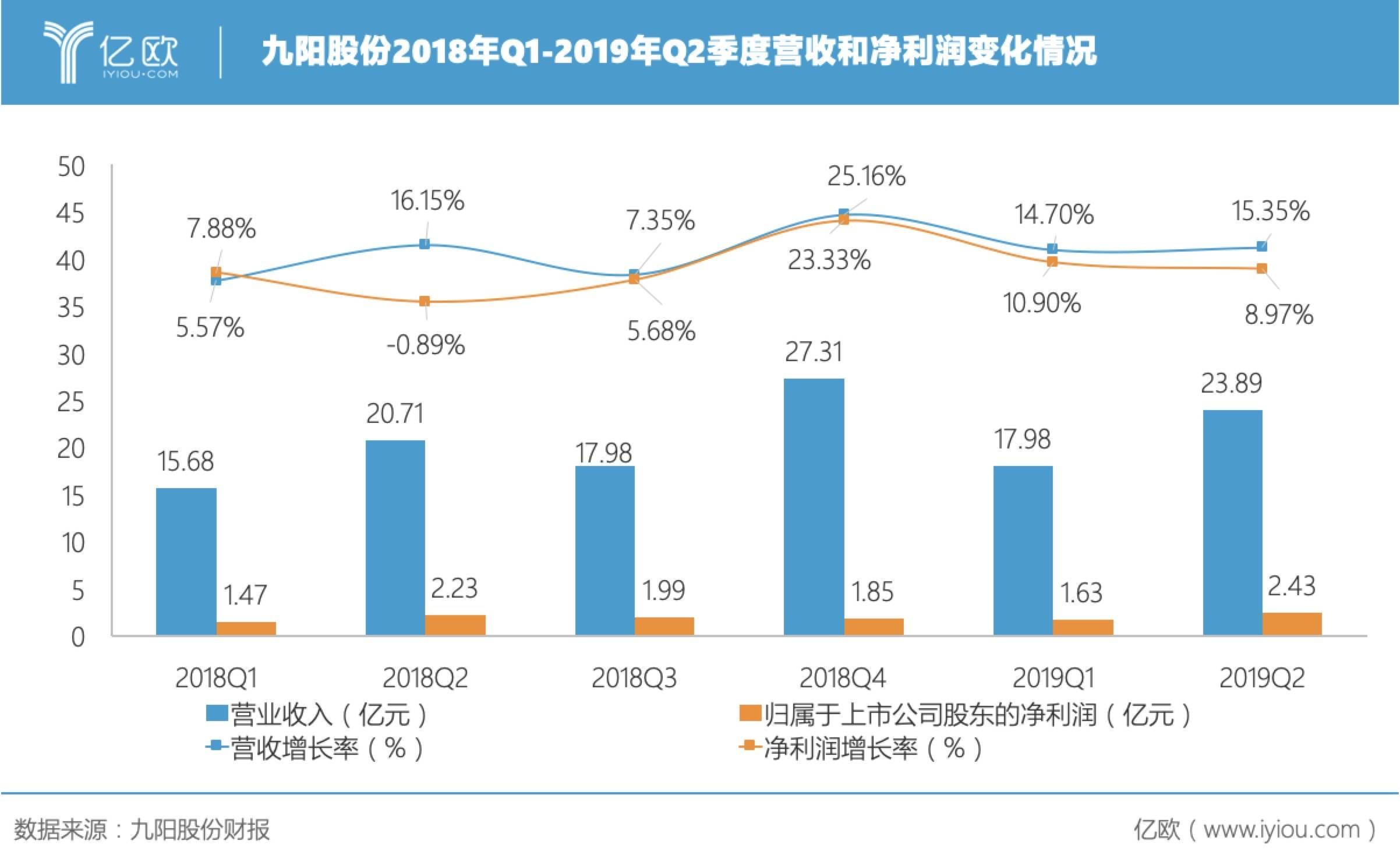 九阳股分季度财务数据.jpg