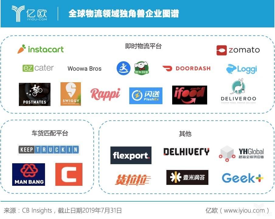 全球独角兽企业研究丨物流领域中美占比持平,DoorDash位居全球之首