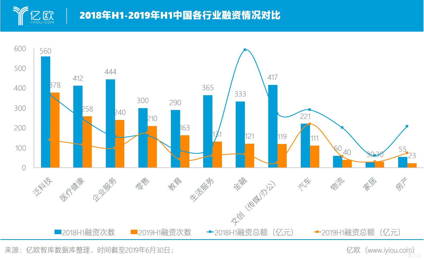 2018年H1-2019年H1中国各行业融资情况对比.png