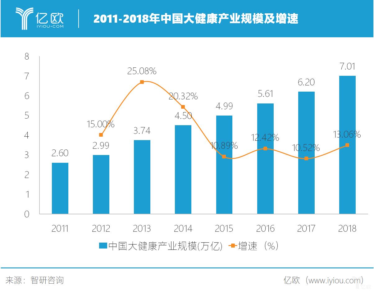 2011-2018年中国大健康产业规模及增长速度.png