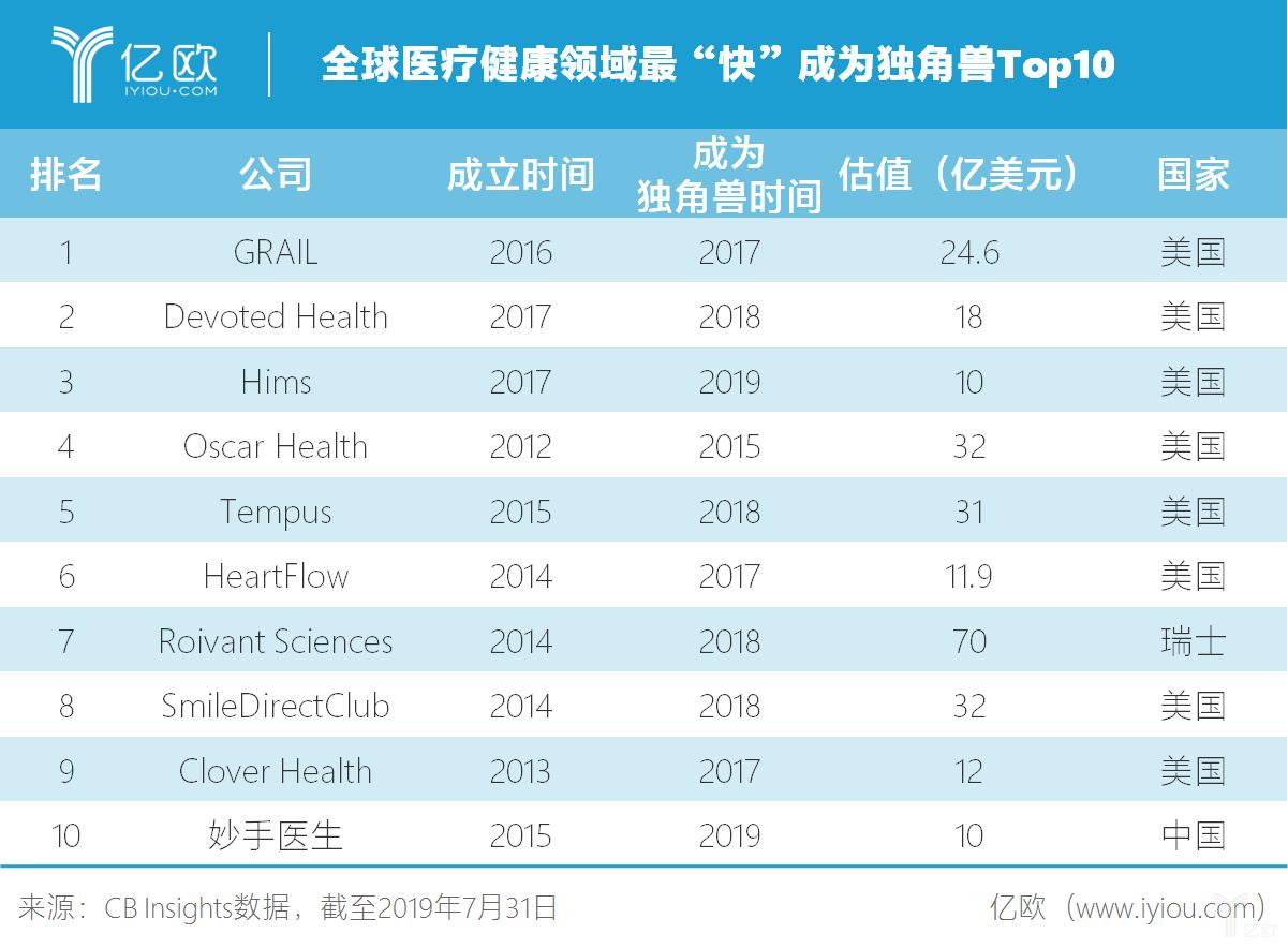 """全球医疗健康领域最""""快""""成为独角兽Top10.png"""