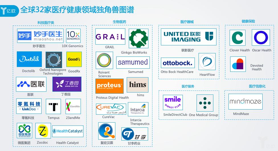 全球32家医疗健康领域独角兽图谱.png