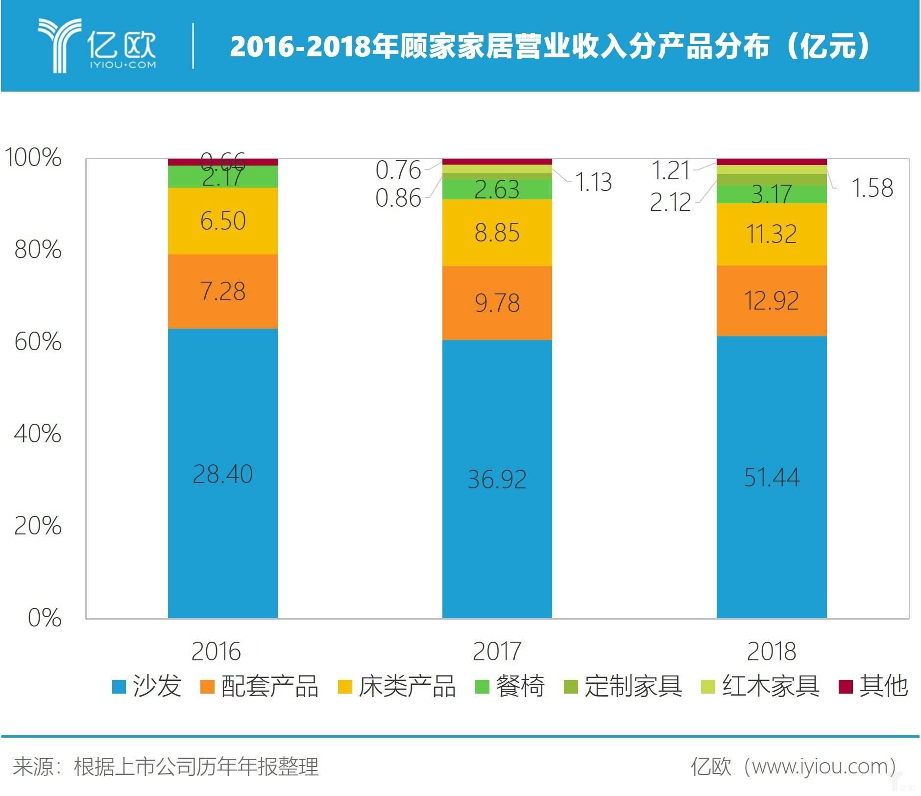 2016-2018年顾家家居营业收入分产品分布