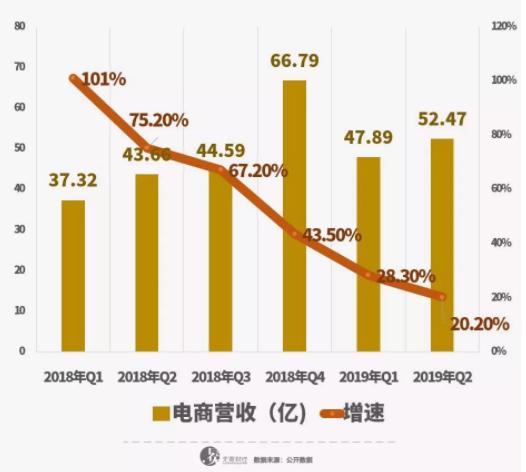 亿欧智库:网易电商营收及增速