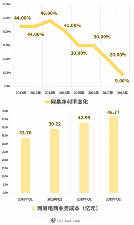 亿欧智库:网易电商成本不断增加,影响网易整体利润率