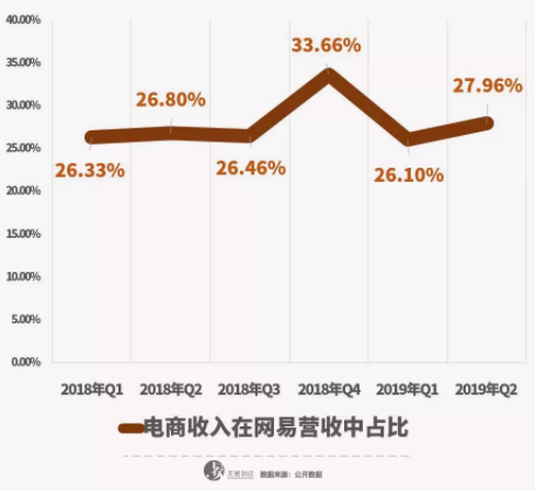 亿欧智库:电商在网易营收中占比仅次于游戏