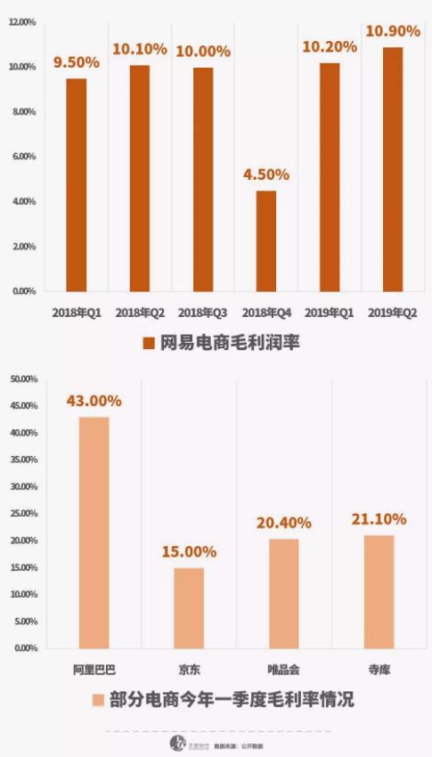亿欧智库:网易电商毛利率低于部分同行