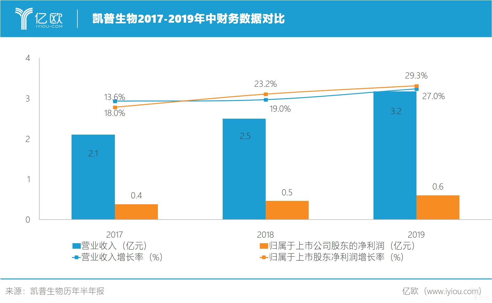 凯普生物2017-2019年中财务数据对比.jpg