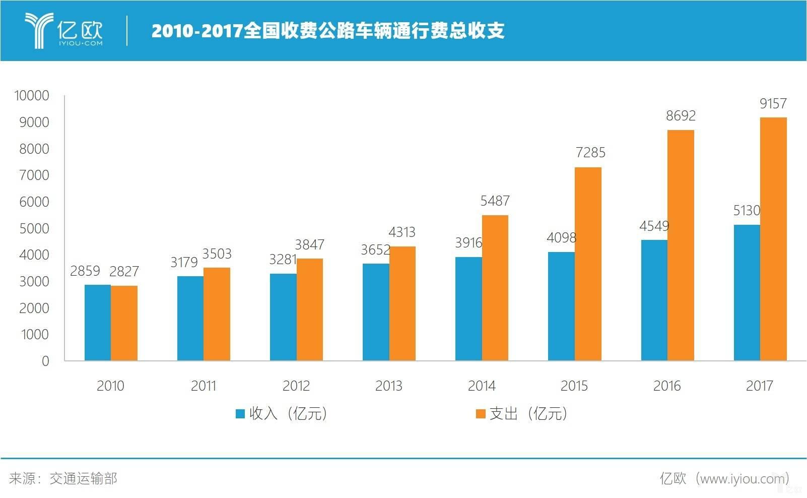 2010-2017全国收费公路车辆通行费总收支.jpg