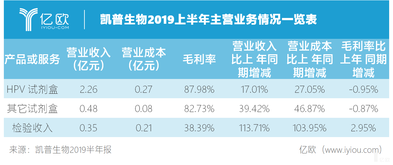 凯普生物2019年上半年主营业务情况一览表.jpg