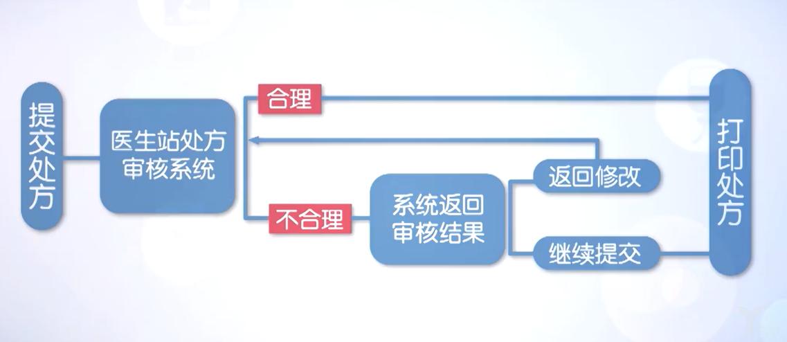审方总流程.png