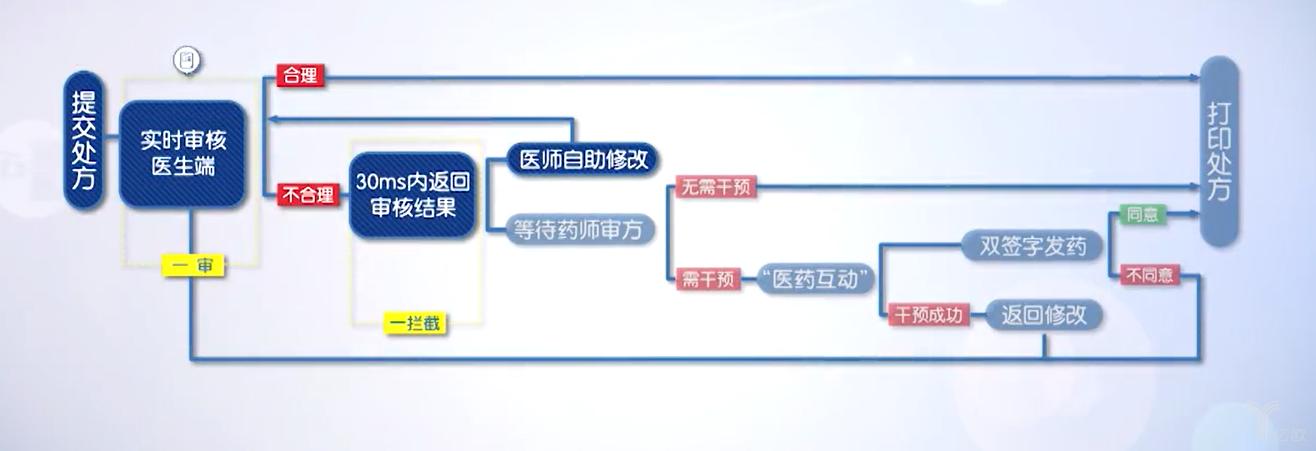 前置审方软件具体工作流程.png
