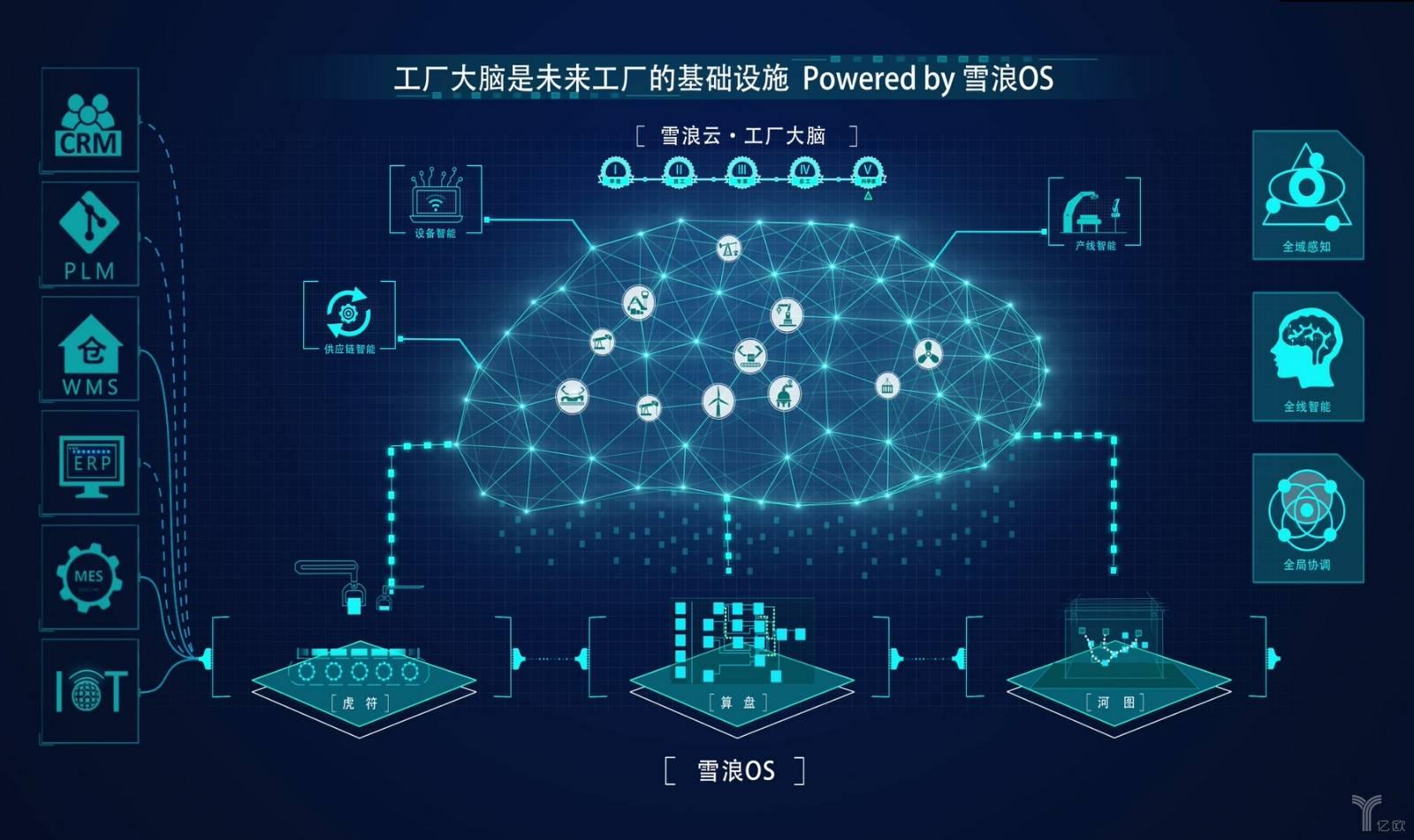 """专访丨雪浪数制CEO王峰:工业互联网平台之间并非""""你死我活"""""""