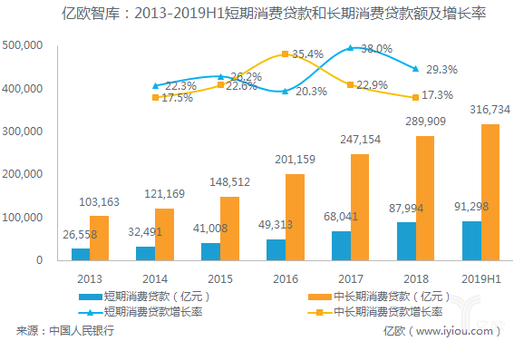 亿欧智库:2013-2019H1短期消费贷款和长期消费贷款额及增长率