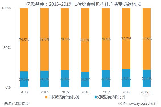 亿欧智库:2013-2019H1传统金融机构住户消费贷款构成