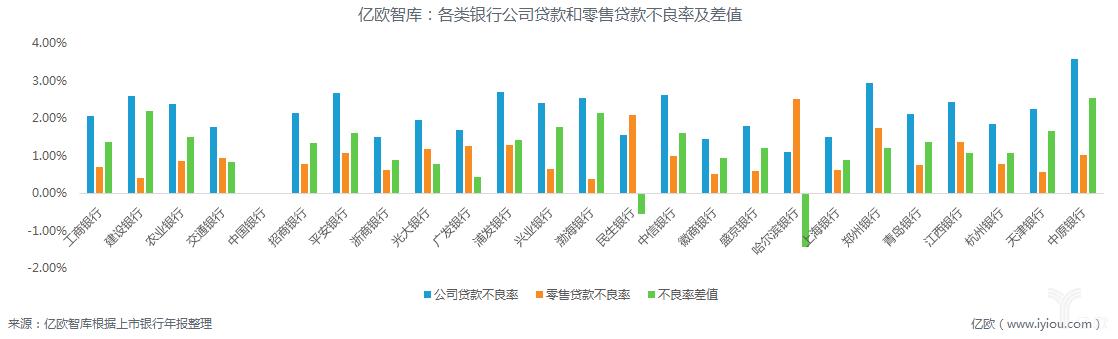 亿欧智库:各类银行公司贷款和零售贷款不良率及差值