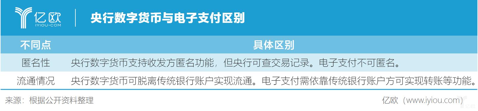 亿欧智库:央行数字货币与电子支付区别
