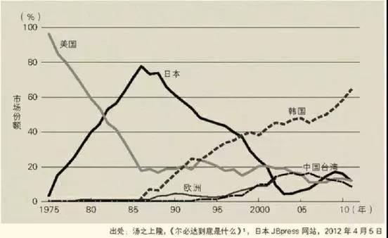 中美日韩半导体发展对比