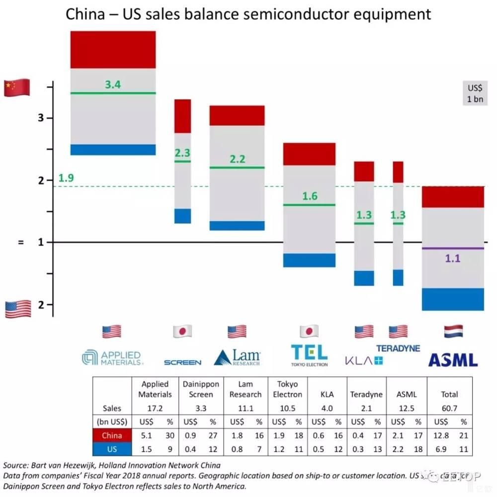图1-7家最大的半导体设备公司不同国家市场依赖度