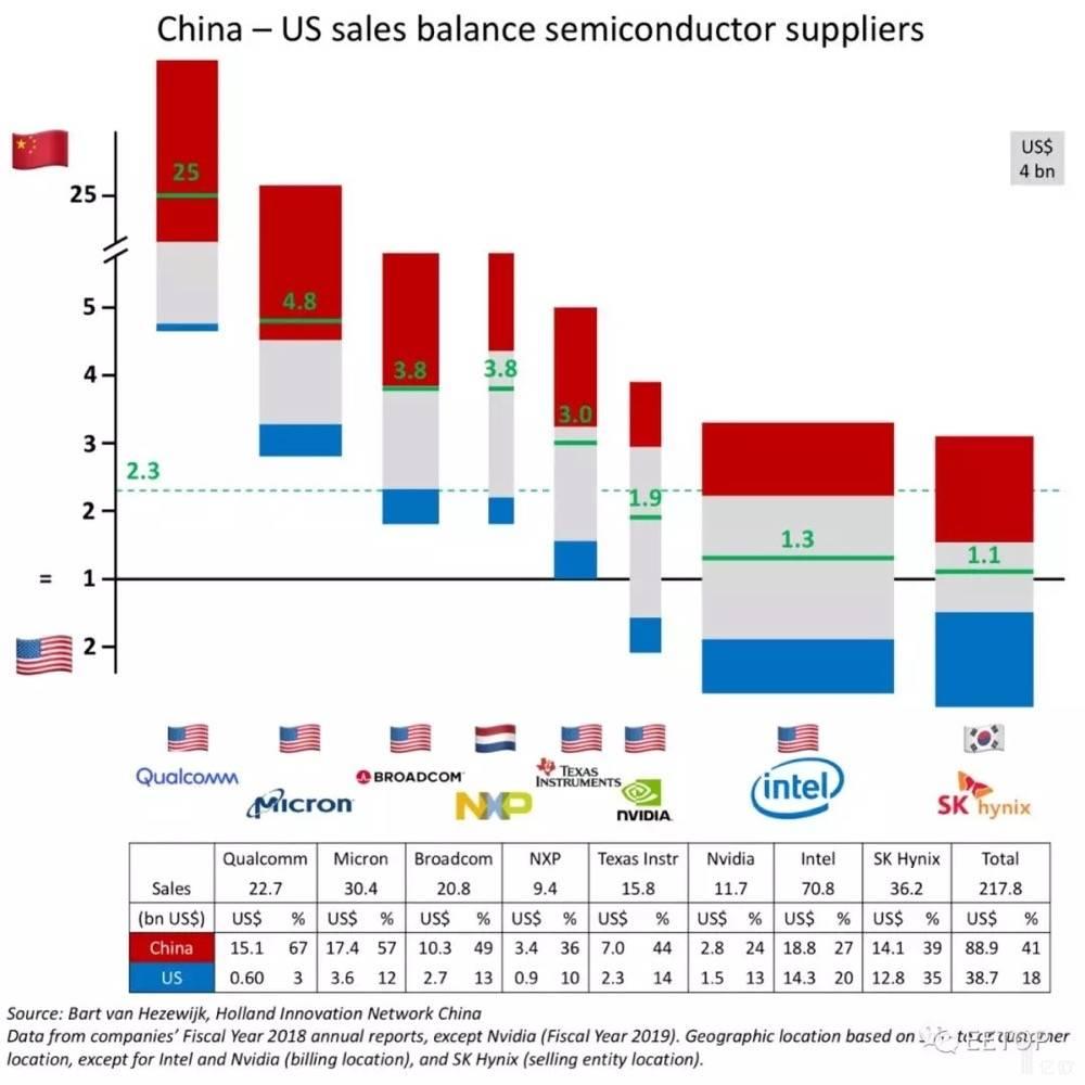 图2-8家最大的导体供应商不同国家市场依赖度