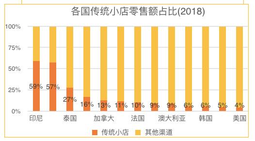 亿欧智库:各国传统小店零售额占比(2018)