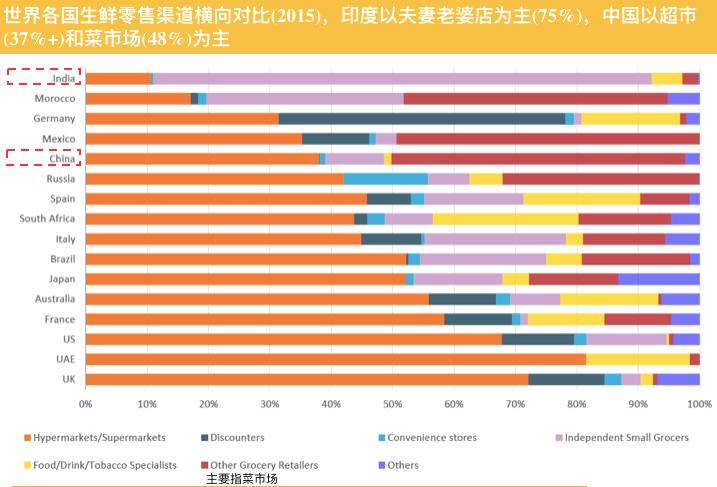 亿欧智库:世界各国生鲜零售渠道横向对比(2015)