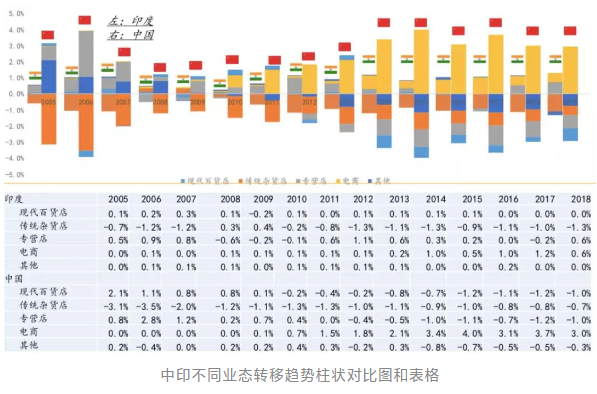 亿欧智库:中印不同业态转移趋势柱状对比图和表格