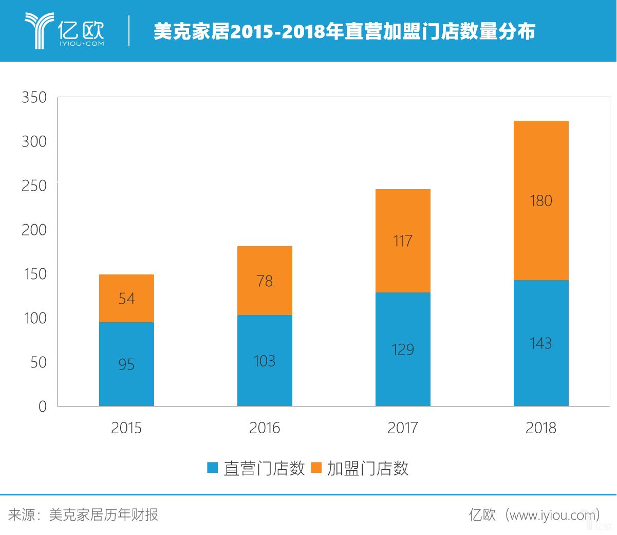 美克家居2015-2018年直营加盟门店分布.png