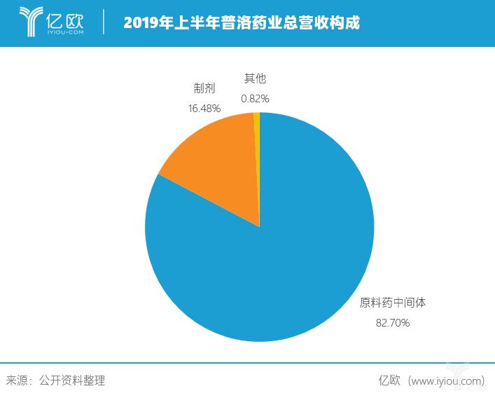 2019年上半年普罗药业总营收构成.png