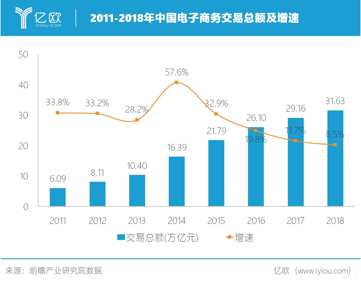 中国电子商务总额及增速