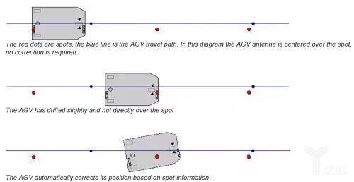磁点导航工作原理示意图