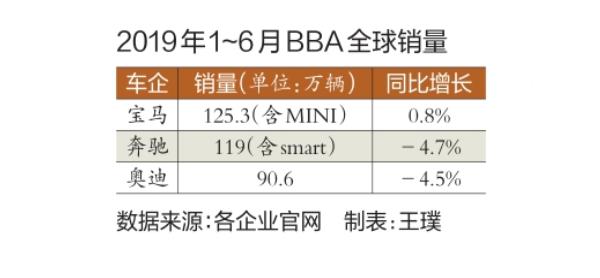 2019年1-6月BBA全球销量