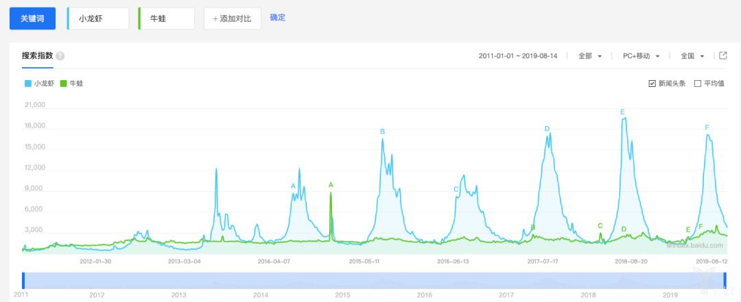 ◎ 百度指数看,牛蛙热度在小龙虾淡季有超越趋势。