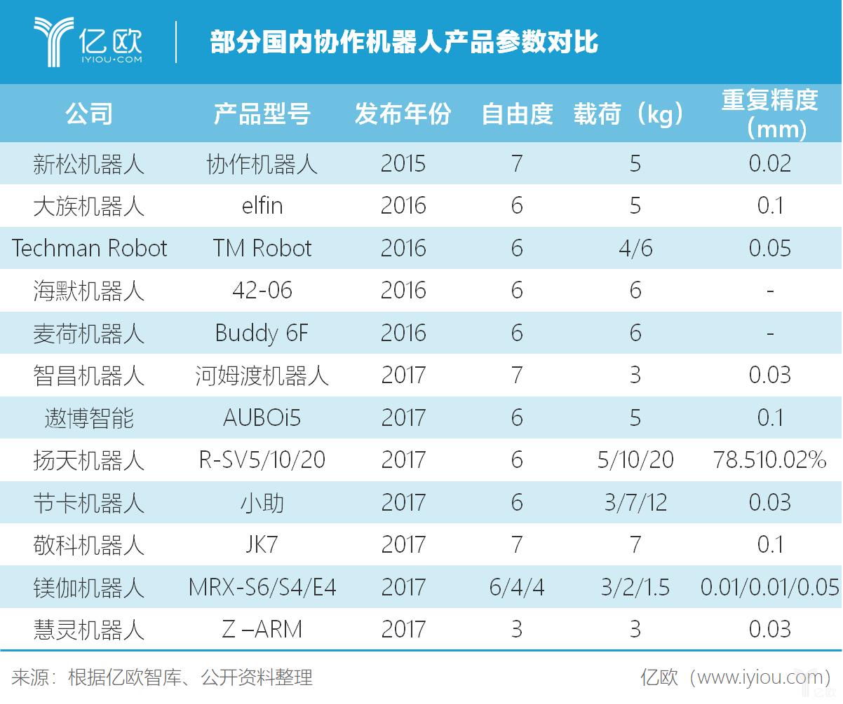 部分国内协作机器人产品参数对比