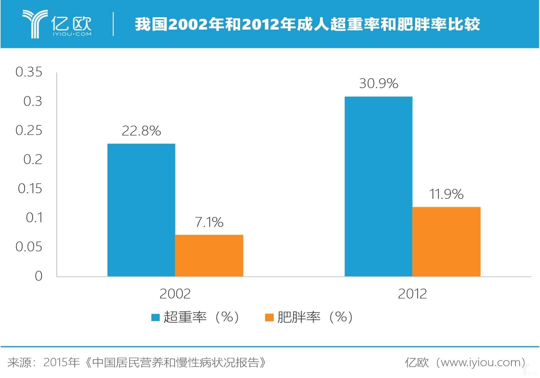亿欧智库:我国2002年和2012年成年人超重率和肥胖率比较