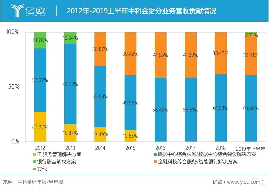 2012-1029中科金财业务营收贡献.jpg