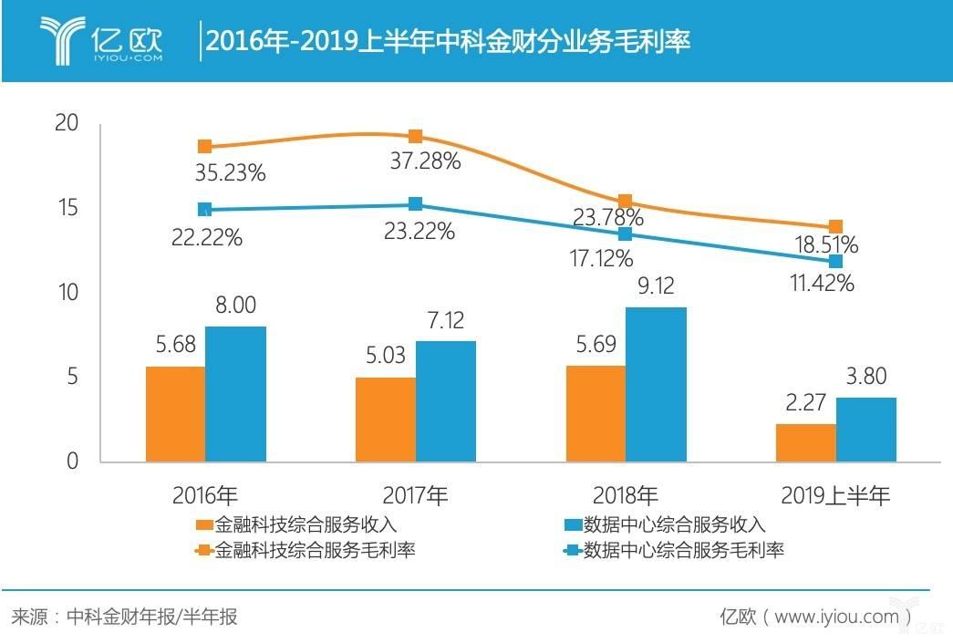 2016-2019年中科金财毛利率.jpg
