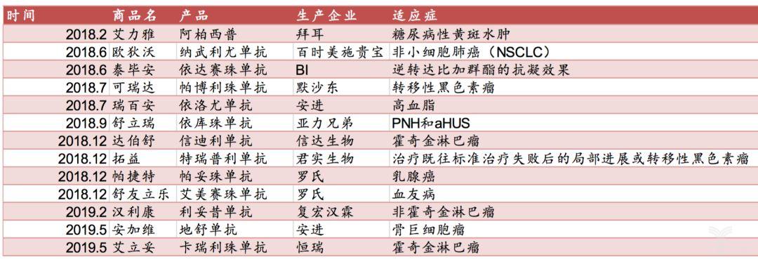 表2:2018至今国内获批的单抗类新药、生物类似药情况.png