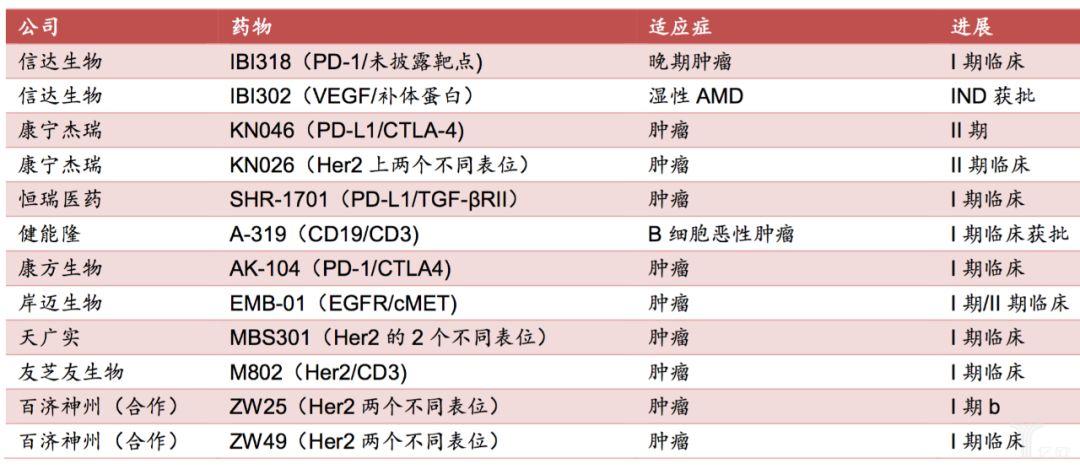 表4:国内在研的双抗品种.png