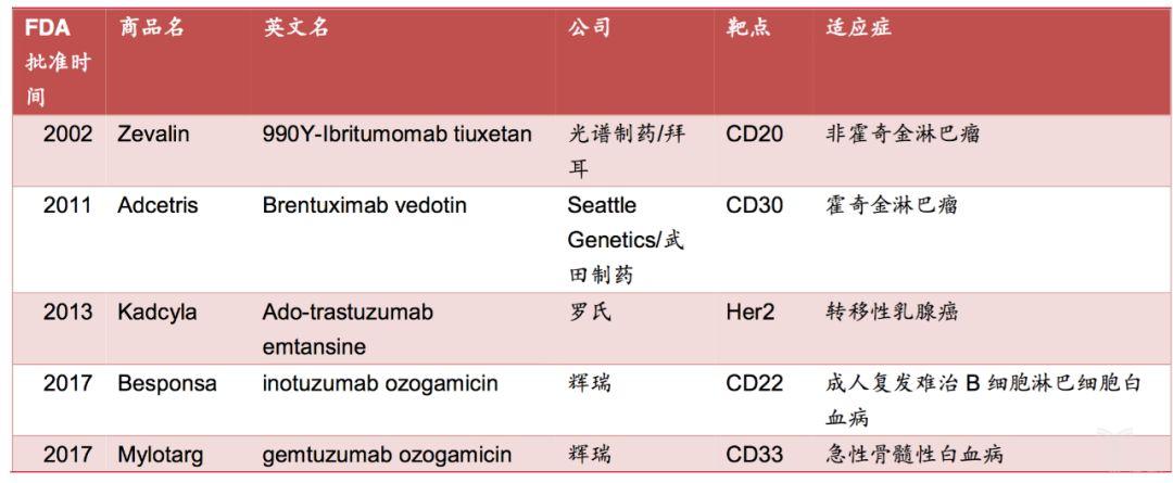 表5:海外已上市的抗体偶联药物.png