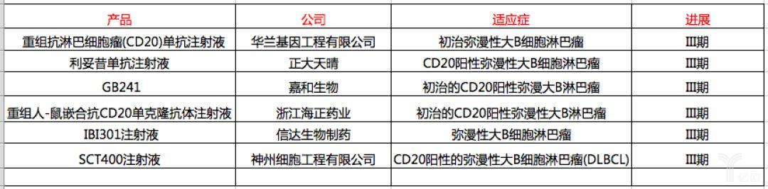 表9:利妥昔单抗或类似药研发进展.png
